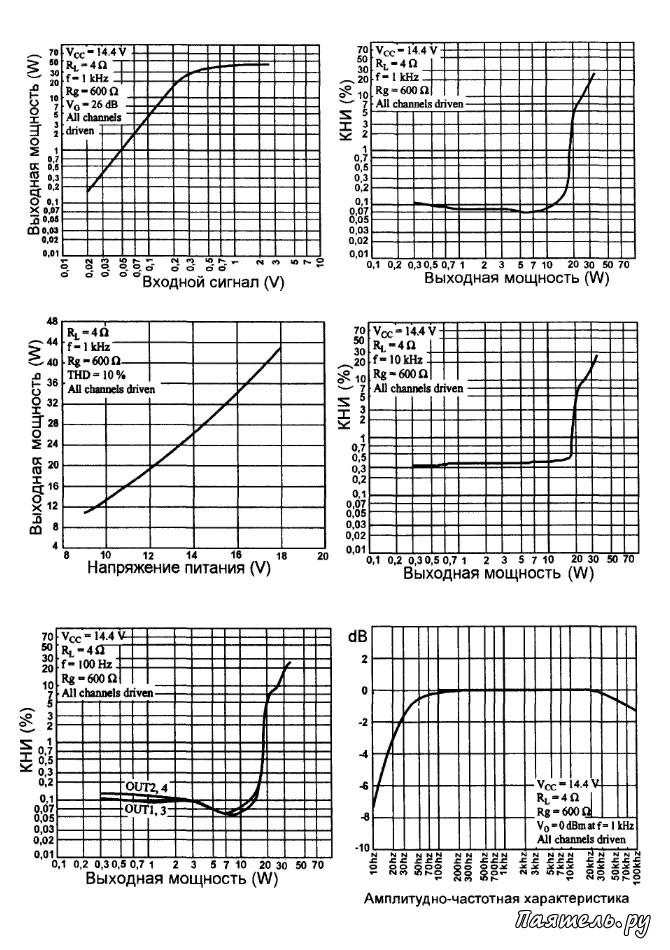 Микросхема LA4743B усилитель