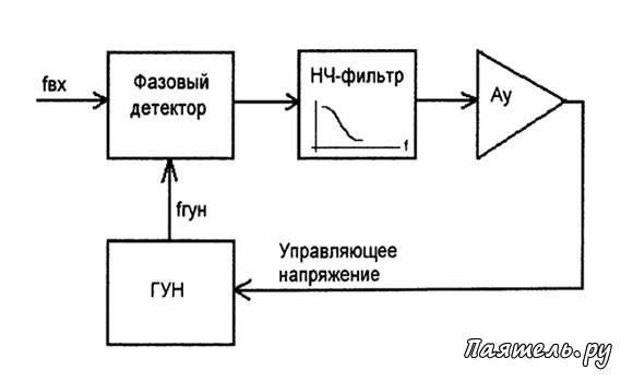Схема умножителей частоты